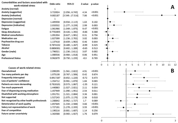 Multivariate analysis of comorbidities and factors associated with work-related stress levels (A) and causes of stress (B) associated with work-related stress levels.