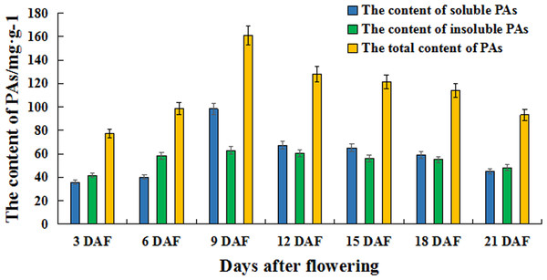 The content of PAs at different fiber development stages in brown cotton.