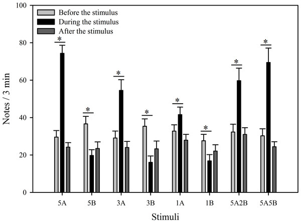 Male K. odontotarsus evoked vocal responses: the total number of notes produced in response to the stimuli.