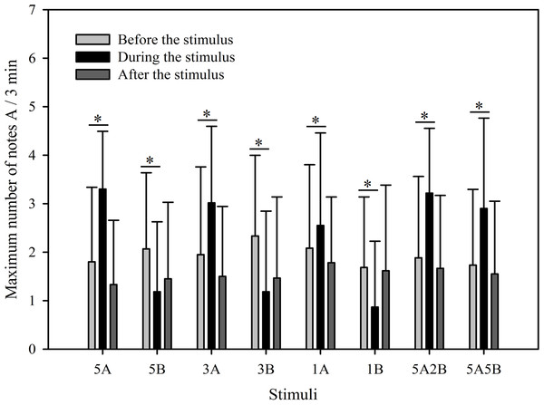 Male K. odontotarsus evoked vocal responses: the maximum number of note A produced in response to the stimuli.