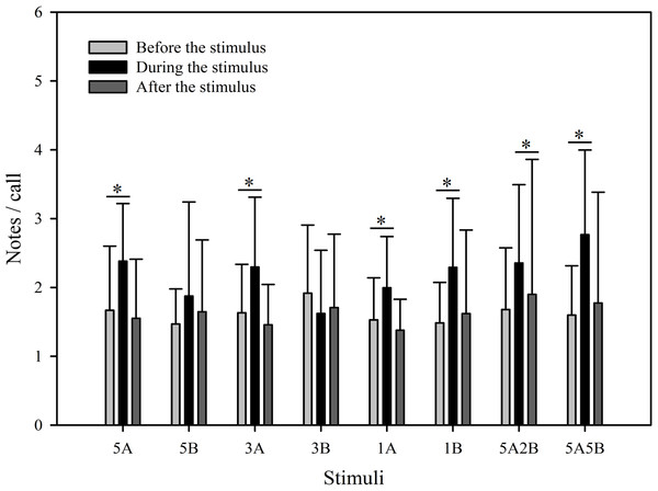 Male K. odontotarsus evoked vocal responses: the ratio of notes/call in response to the stimuli.