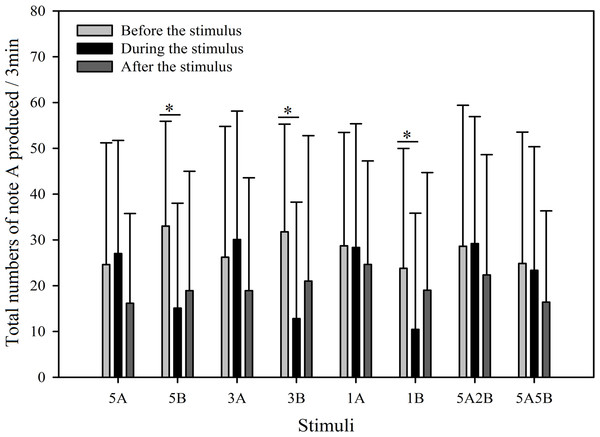 Male K. odontotarsus evoked vocal responses: the total number of notes A produced in response to the stimuli.