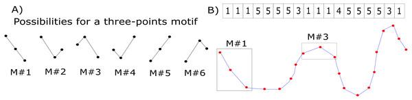 Motifs' synchronization labeling.
