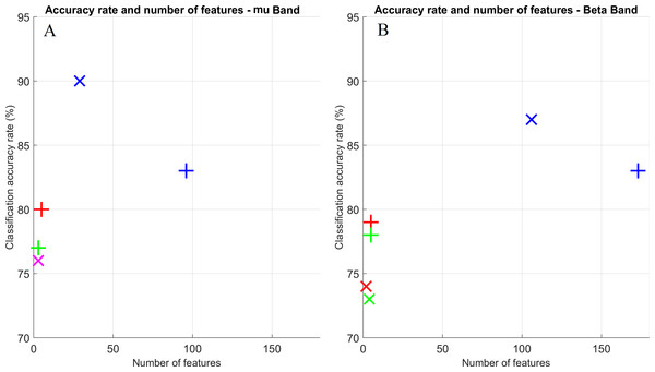 Scatter plot for classification accuracy rates vs. number of features to achieve such rates.