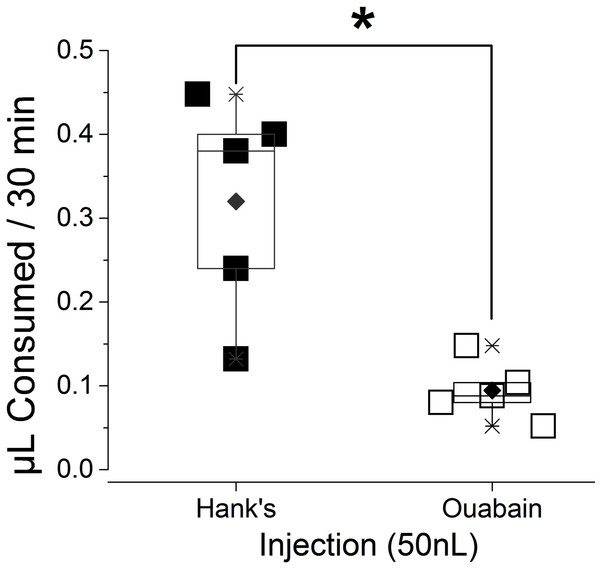 Reduction in the volume of consumed water after ouabain injection.
