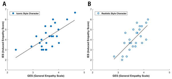 Linear regression analyses of IES (Induced Empathy Score) and GES (General Empathy Scale).