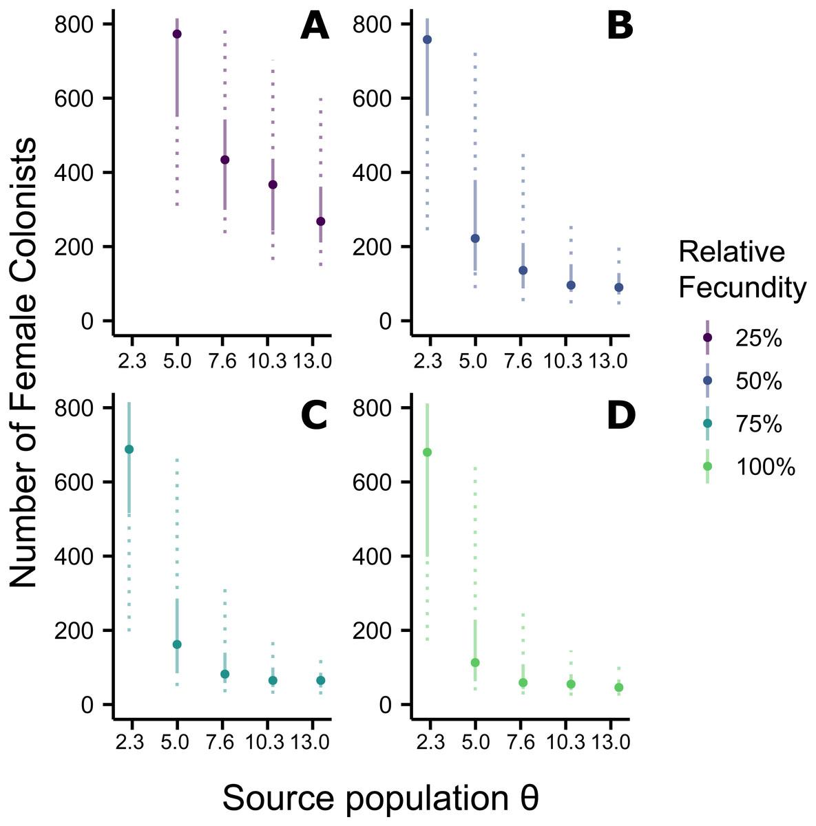 Simulations indicate that scores of lionfish (Pterois volitans