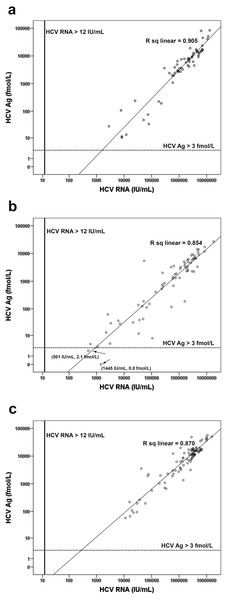 Correlation of HCV Ag with HCV RNA concentration for different genotypes.