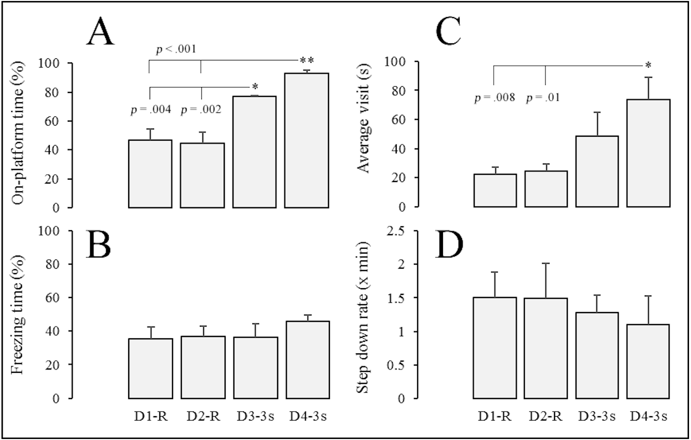 Assessing Mongolian gerbil emotional behavior: effects of