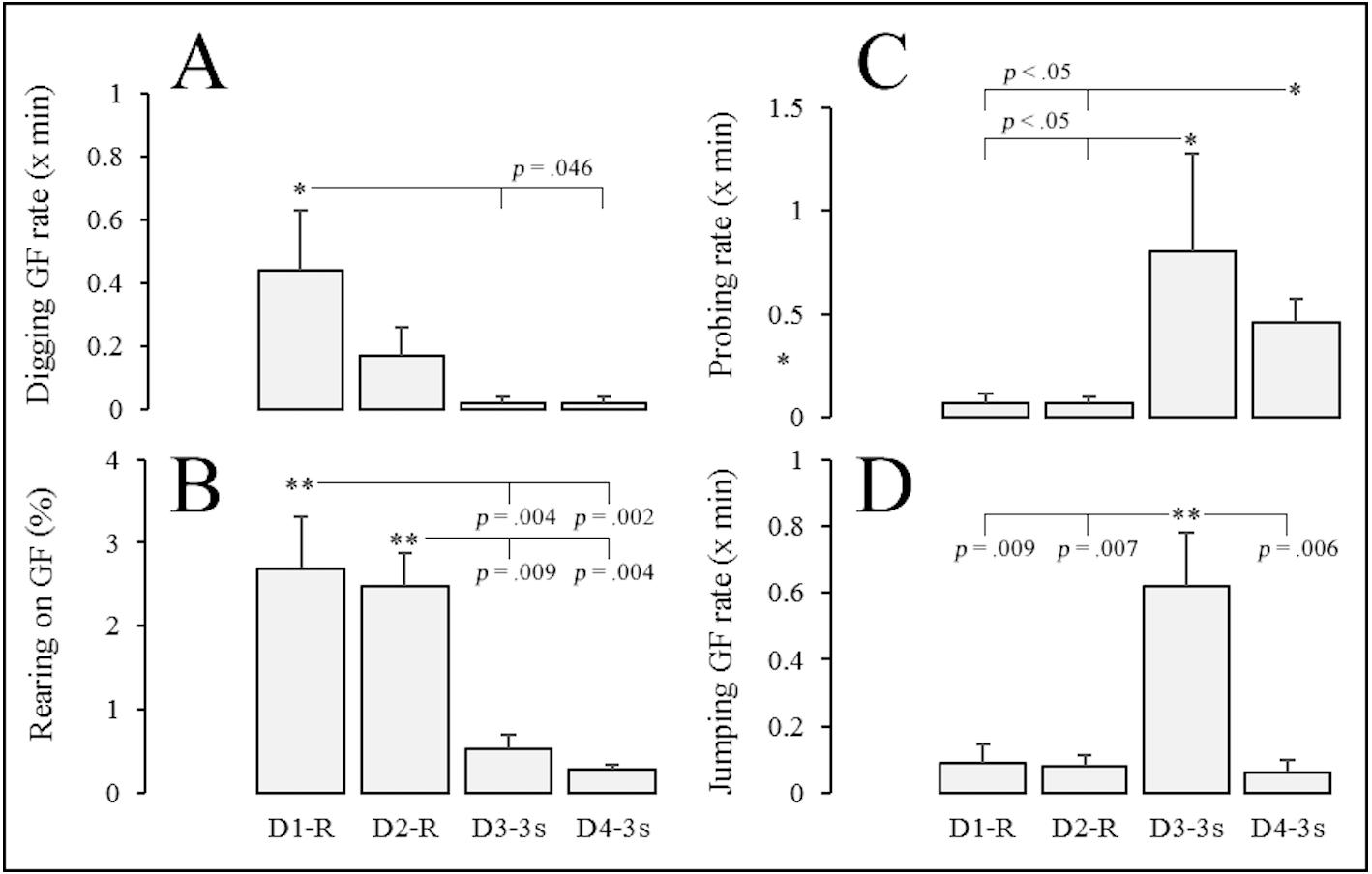 Assessing Mongolian gerbil emotional behavior: effects of two shock