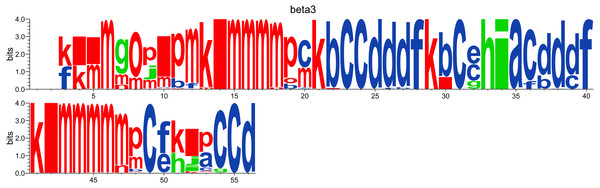 WebLogo-like representation of PBs for the PSI domain of the β3 integrin.