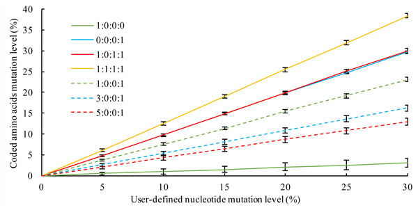 The correlation of mutation on the nucleotide level and the resulting aa changes under different mutation category ratios.
