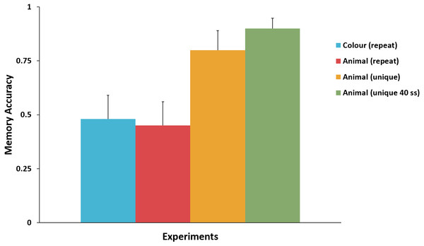 Comparison of the memory accuracy for the key attribute in the surprise trial across Experiments 1–4.