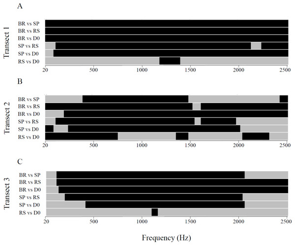 Between-habitat comparisons of sound intensities for the three transects in the 20 Hz–2.5 kHz frequency band.