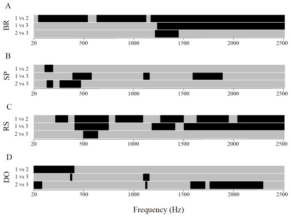 Between-transect comparisons of sound intensities for each recorded habitat in the 20 Hz–2.5 kHz frequency band.