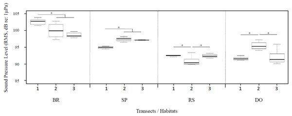 Ambient sound pressure levels (RMS values in dB re: 1µPa) in the 20 Hz–2.5 kHz frequency band for each habitat along the three transects.