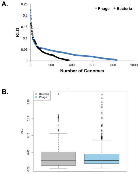 Trends in amino acid composition divergence.