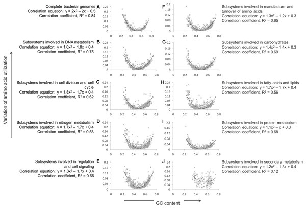 Comparison of KLD and GC-content for all bacterial genomes, and for individual groups of subsystems.