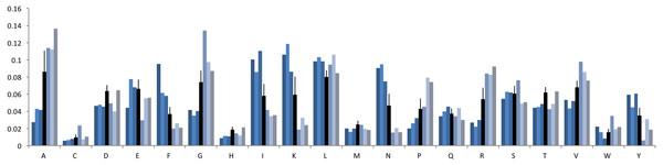 Amino acid frequency in phage genomes.
