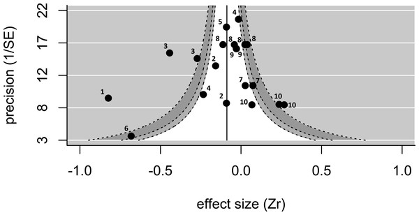 A funnel plot showing the 20 effect sizes extracted from 12 studies on 10 species.