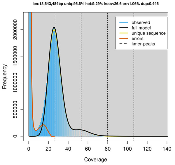 GenomeScope estimation of genome size, repeat content and heterozygosity (Kmer length = 21, Read length = 251 bp and Max kmer coverage = 1,000).