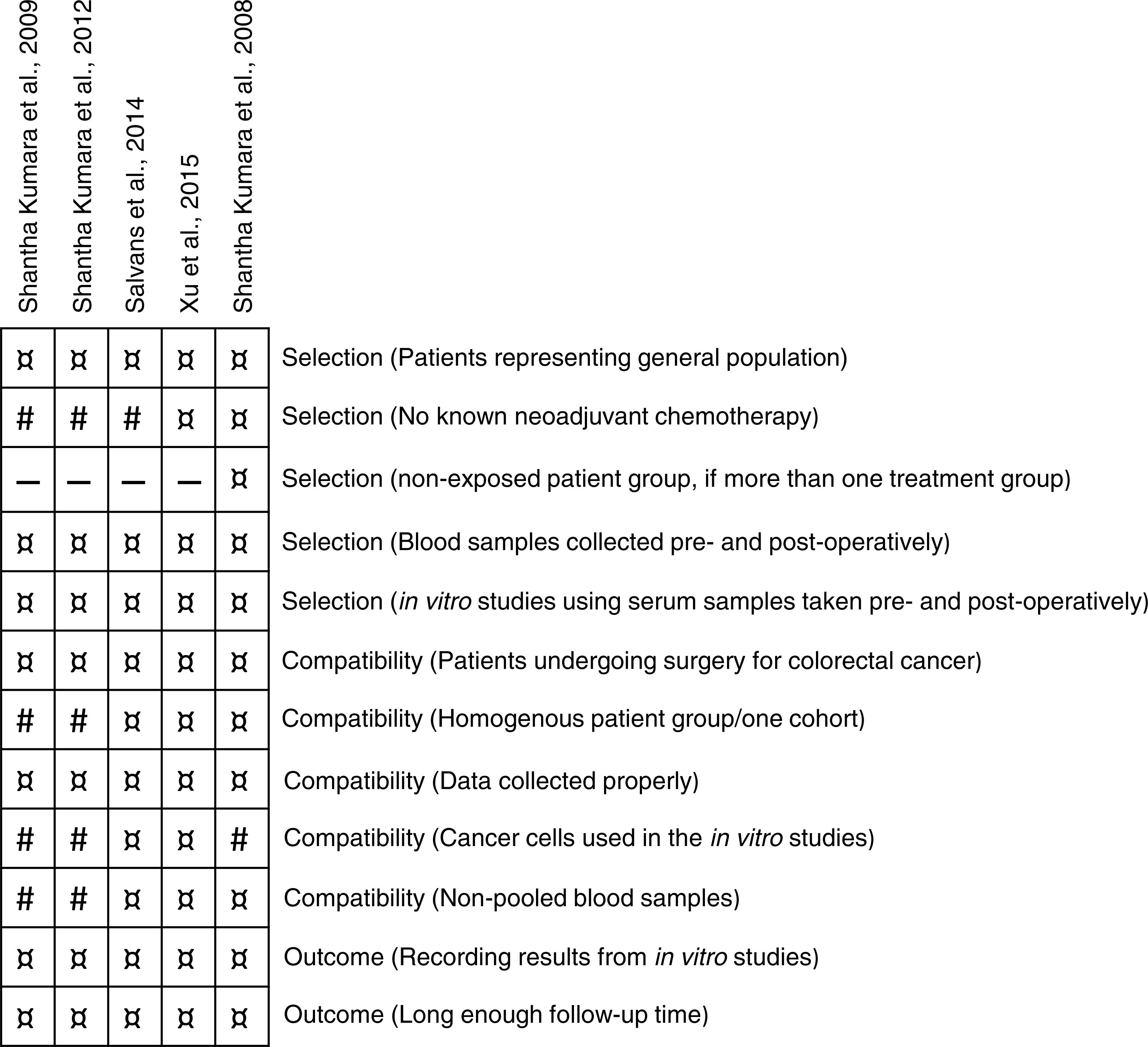 Assessment of perioperative stress in colorectal cancer by