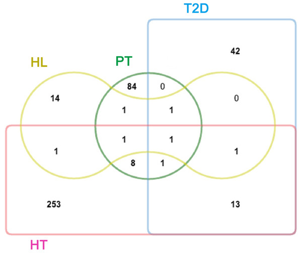 Venn diagram showing the overlap of significant targets in PT, T2D, HT, and HL.