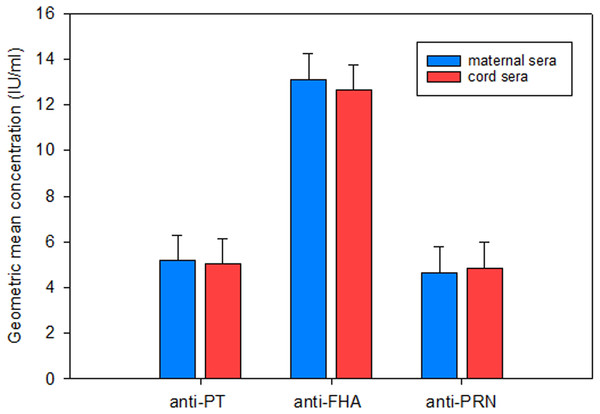 Maternal and cord anti-PT, anti-FHA and anti-PRN IgG in this study.
