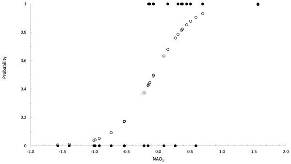 Binary logistic regression of occurence of Fucus guiryi as a function of NAO3.