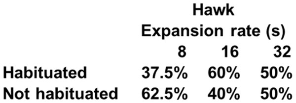Percentage of subjects that reached the habituation criterion in each condition of Experiment 2.