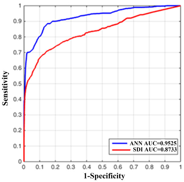 The receiver operating characteristic (ROC) curve of original SDI and artificial neural network (ANN) derived one.
