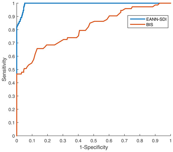 The ROC curve of BIS and EANN derived SDI from the representative case using EACL as gold standard.