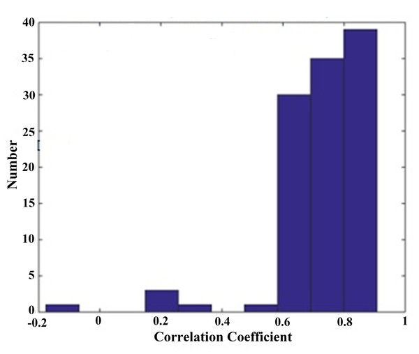 Histogram distribution of correlation coefficient between SDI and EACL.