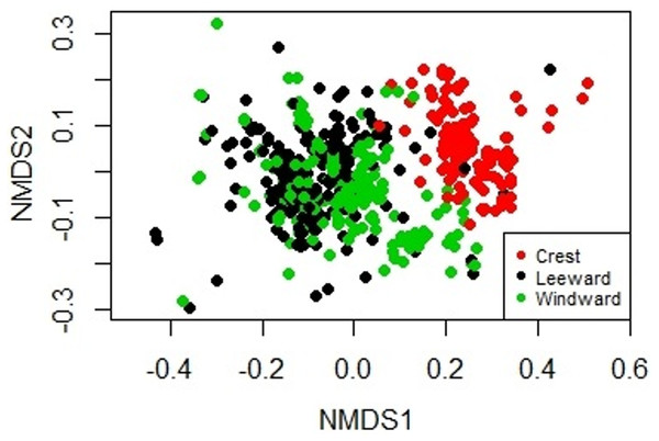 Non-metric Multidimensional Scaling biplot showing the similarity on the biological composition between sampling units taken at the windward, reef crest and leeward zones of Madagascar reef, Gulf of Mexico.