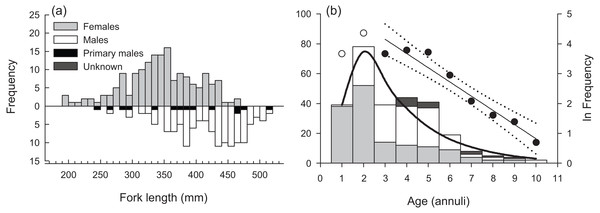 (A) Sex-specific length- and (B) age-frequency distributions of sampled Hipposcarus longiceps from Guam.