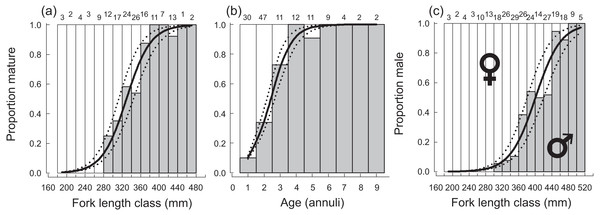 Plots of (A) fork length and (B) age at 50% sexual maturity, and (C) fork length at 50% sex change, along with associated logistic ogives describing the patterns of maturation and sex change for female Hipposcarus longiceps from Guam.