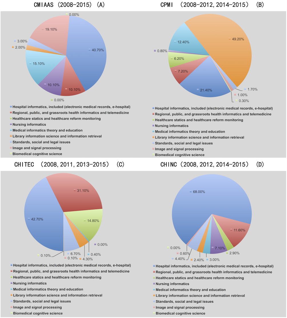 Development of medical informatics in China over the past 30