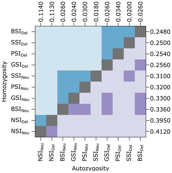 In the homomorphic SI simulations, inbreeding depression had a significant effect on homozygosity.