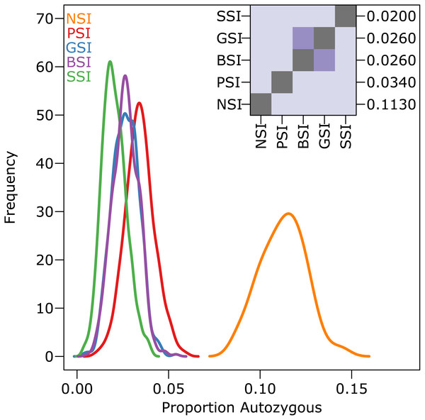 The reduction in biparental inbreeding in homomorphic SI systems was small compared to the reduction in self-fertilization.