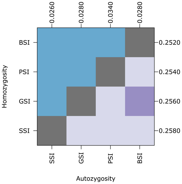 Biparental inbreeding avoidance is fairly stable with respect to S allele diversity.