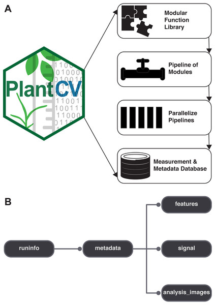Diagram of the components of PlantCV.