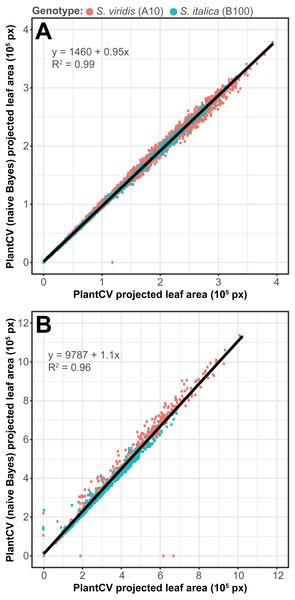 Plant segmentation using a naive Bayes classifier.