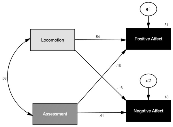 SEM showing the standardized parameter estimates for the relationship between self-regulatory modes (locomotion and assessment) and affective well-being (positive affect and negative affect).