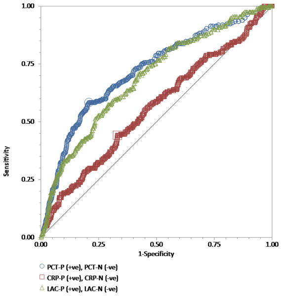 "The ROC curves for procalcitonin, high-sensitivity C-reactive protein, and lactate results relative to the ""gold standard"" of blood culture positive for bacteria."