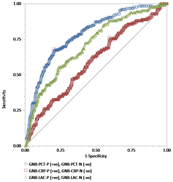 "The ROC curves for procalcitonin, high-sensitivity C-reactive protein, and lactate results relative to the ""gold standard"" of blood culture positive for gram-negative bacteria."