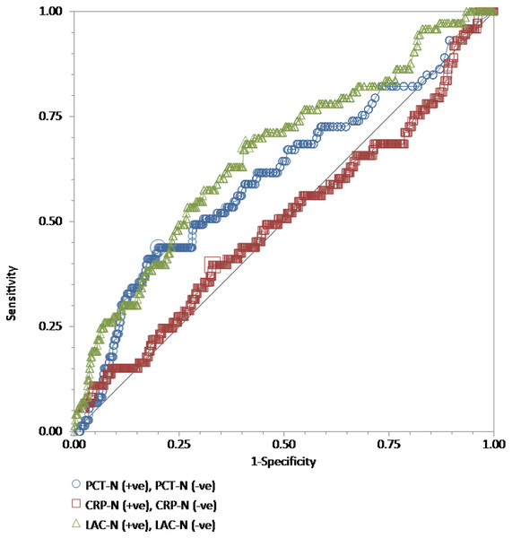 "The ROC curves for procalcitonin, high-sensitivity C-reactive protein, and lactate results relative to the ""gold standard"" of blood culture positive for gram-positive bacteria."