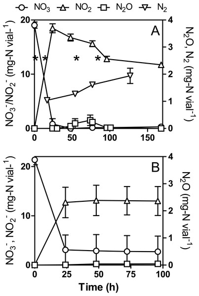 ${\mathrm{NO}}_{3}^{-}$                                                                                                                      NO                                                                                                3                                                                                                −                                                                                                          ,                                                   ${\mathrm{NO}}_{2}^{-}$                                                                                                                      NO                                                                                                2                                                                                                −                                                                                                           and N2O dynamics by Methylophaga nitratireducenticrescens JAM1 in NH4Cl-free cultures.
