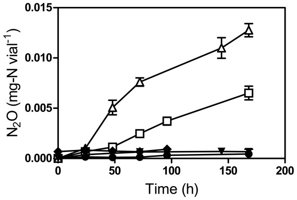 Reduction of NO to N2O by Methylophaga nitratireducenticrescens JAM1.