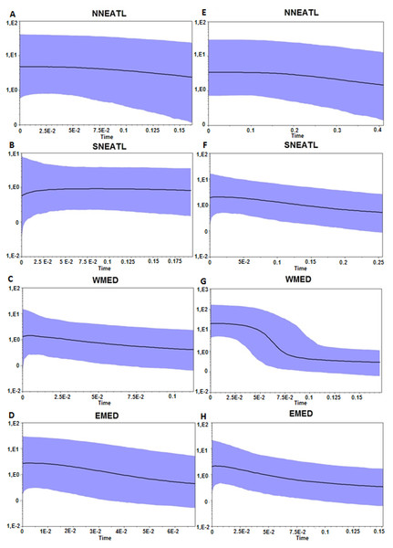 Bayesian Skyline Plot from the Cytb, A–D, and control region, E–H, of the four different geographical areas.