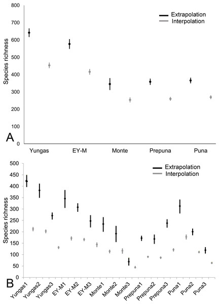 Comparison of interpolation and extrapolation species richness by (A) ecoregion and ecotones, and (B) sampling sites.